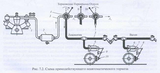 схема прямодействующего автоматического тормоза.